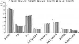 图3 2013~2019年江都区居民消费结构变化情况