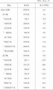 表9 2019年货物进出口总额及其增长速度
