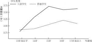 图2-2 无聊倾向的年龄变化趋势