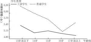 图2-4 主观幸福感的年龄变化趋势