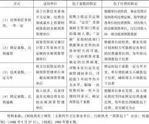 表6-2 1988年预算包干制的四种方式、适用单位、包干基数及经费核定规制