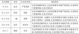 表11 生态安全分级标准