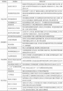 表1 江苏检察机关检务公开评价指标(试行)