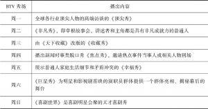 """表5 北京卫视每晚21:35""""水带式""""节目编排"""