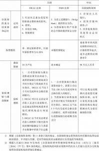表9-2 中印两国存款保险制度要素比较-续表2