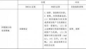 表9-2 中印两国存款保险制度要素比较-续表3