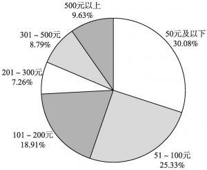 图1-3 公众捐款金额的分类
