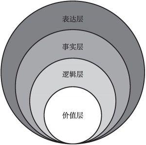 """图4.2 话语体系的""""洋葱""""结构"""