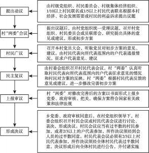 """图3 村级重大事项决策流程(""""六议工作法"""")"""