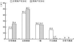 图6-9 寨下村非贫困户与贫困户对当前住房状况的满意程度