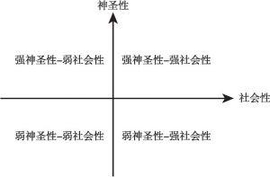 """传统宗教""""游移现象""""象限图"""