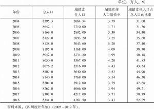 表1 2004~2018年四川省城镇人口和人口城镇化率