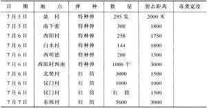 表5-1 日军晋南曲沃作战使用毒气武器统计表