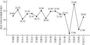 图4 不同地区的北京市居民主观幸福感差异
