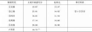 表5 北京市居民主观幸福感的婚姻状况差异