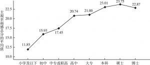 图6 不同文化程度的北京市居民主观幸福感差异