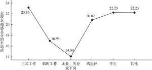 图7 不同工作状态的北京市居民主观幸福感差异