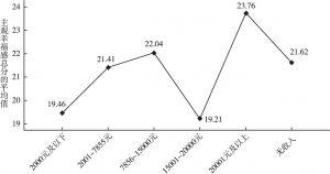 图8 北京市居民主观幸福感的月收入差异