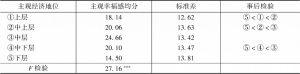 表10 北京市居民主观幸福感的主观经济地位差异