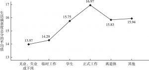图5 不同工作状态居民生活满意度的比较