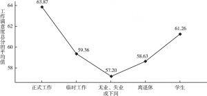 图5 目前不同工作状态居民工作满意度比较