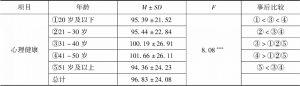 表3 心理健康的年龄差异检验
