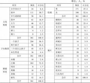 表1 调查样本的人口学分布