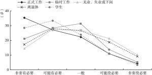 图22 不同工作状态的居民对社会心理服务站的需求差异