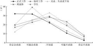 图23 不同工作状态的居民应对心理问题时的求助倾向差异