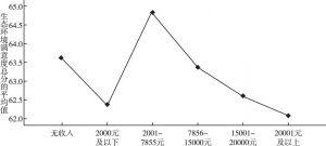 图6 不同月收入北京市居民生态环境满意度比较