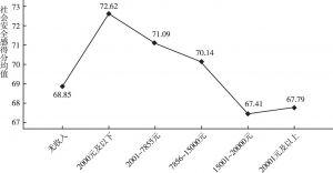图6 不同月收入的北京市居民社会安全感得分差异