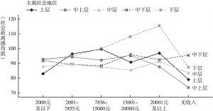 图8 不同月收入的北京市居民社会疏离感比较