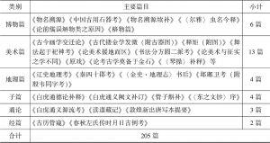 刘师培在《国粹学报》发表文章 概览(1905—1911年)-续表