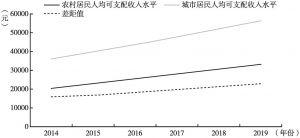 图2 2014~2019年奉贤区城乡居民人均可支配收入差距