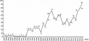 图1 中华人民共和国成立以来年鉴编纂研究文献的年度产出数量趋势图