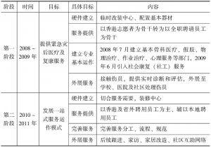 表3-1 德阳中心的服务发展规划