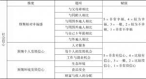 表12-2 社会信心测量题项