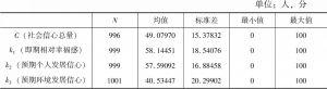 表12-5 社会信心及各维度描述性统计