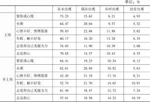 表11-7 不同地区居民的心理健康状况