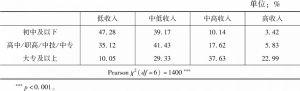 表7-2 不同受教育程度群体的收入分层情况