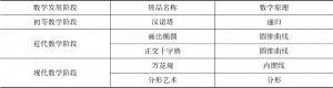 表3 陕西科学技术馆数学展品