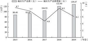 图1 2015~2019年旺苍地区生产总值及增长速度