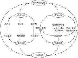 图10-4 多元管理创新生态体系