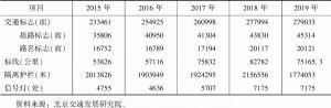 表6 2015~2019年北京市道路交通管理设施