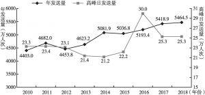 图5 北京西站历年旅客发送量
