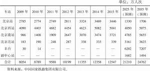 表22 北京铁路枢纽主要客运站历年旅客发送量