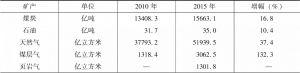 表1-1 中国部分主要矿产资源储量变化