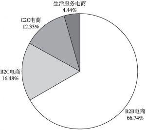 图5 2019年我国电子商务主要细分市场规模占比