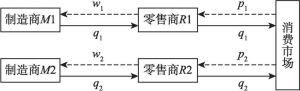 图4-1 竞争供应链结构