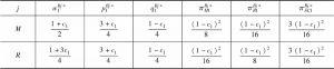 表4-2 单一供应链情形下的供应链均衡